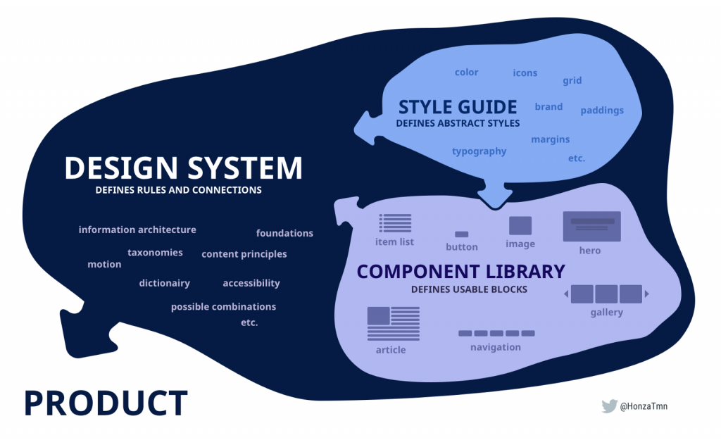 design systems diagram